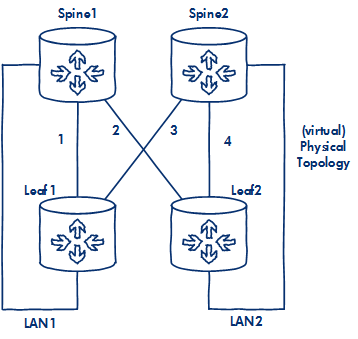 Lab on a Laptop - Building a VXLAN Leaf Spine Network with
